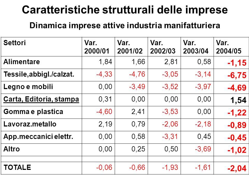 Dinamica imprese attive industria manifatturiera SettoriVar.