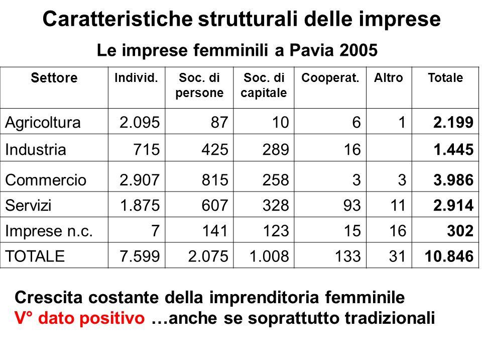 Caratteristiche strutturali delle imprese Crescita costante della imprenditoria femminile V° dato positivo …anche se soprattutto tradizionali Settore Individ.Soc.