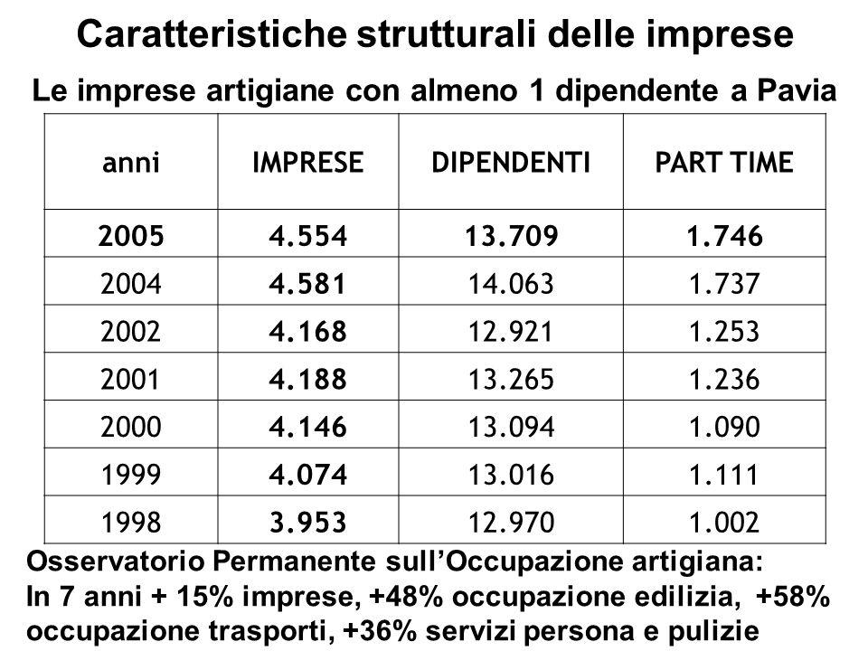 Caratteristiche strutturali delle imprese Osservatorio Permanente sullOccupazione artigiana: In 7 anni + 15% imprese, +48% occupazione edilizia, +58% occupazione trasporti, +36% servizi persona e pulizie Le imprese artigiane con almeno 1 dipendente a Pavia anniIMPRESEDIPENDENTIPART TIME 20054.55413.7091.746 20044.58114.0631.737 20024.16812.9211.253 20014.18813.2651.236 20004.14613.0941.090 19994.07413.0161.111 19983.95312.9701.002