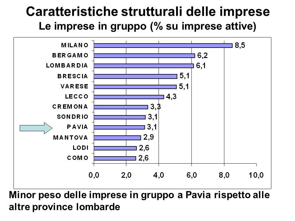 Caratteristiche strutturali delle imprese Le imprese in gruppo (% su imprese attive) Minor peso delle imprese in gruppo a Pavia rispetto alle altre province lombarde