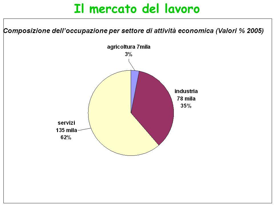 Il mercato del lavoro Composizione delloccupazione per settore di attività economica (Valori % 2005)