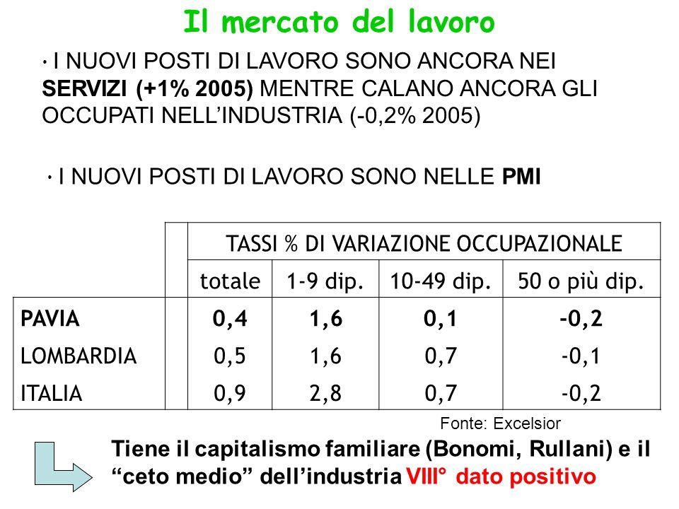 Il mercato del lavoro I NUOVI POSTI DI LAVORO SONO ANCORA NEI SERVIZI (+1% 2005) MENTRE CALANO ANCORA GLI OCCUPATI NELLINDUSTRIA (-0,2% 2005) I NUOVI POSTI DI LAVORO SONO NELLE PMI TASSI % DI VARIAZIONE OCCUPAZIONALE totale1-9 dip.10-49 dip.50 o più dip.