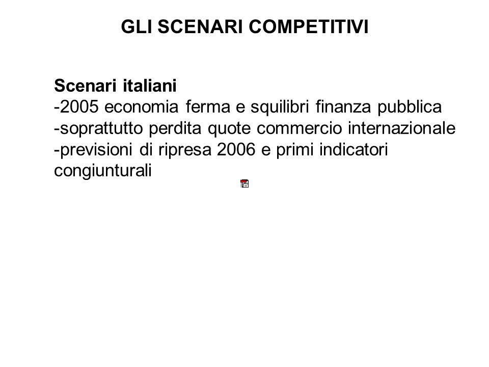 GLI SCENARI COMPETITIVI Scenari italiani -2005 economia ferma e squilibri finanza pubblica -soprattutto perdita quote commercio internazionale -previsioni di ripresa 2006 e primi indicatori congiunturali