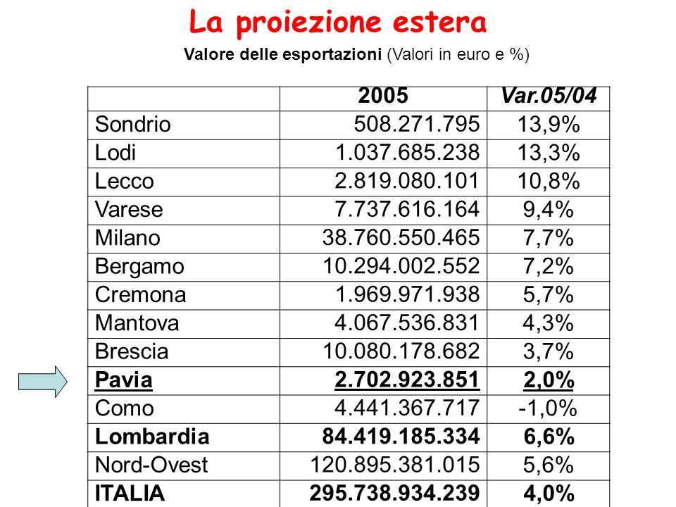 Valore delle esportazioni (Valori in euro e %) La proiezione estera 2005Var.05/04 Sondrio 508.271.79513,9% Lodi 1.037.685.23813,3% Lecco 2.819.080.10110,8% Varese 7.737.616.1649,4% Milano 38.760.550.4657,7% Bergamo 10.294.002.5527,2% Cremona 1.969.971.9385,7% Mantova 4.067.536.8314,3% Brescia 10.080.178.6823,7% Pavia 2.702.923.8512,0% Como 4.441.367.717-1,0% Lombardia 84.419.185.3346,6% Nord-Ovest 120.895.381.0155,6% ITALIA 295.738.934.2394,0%
