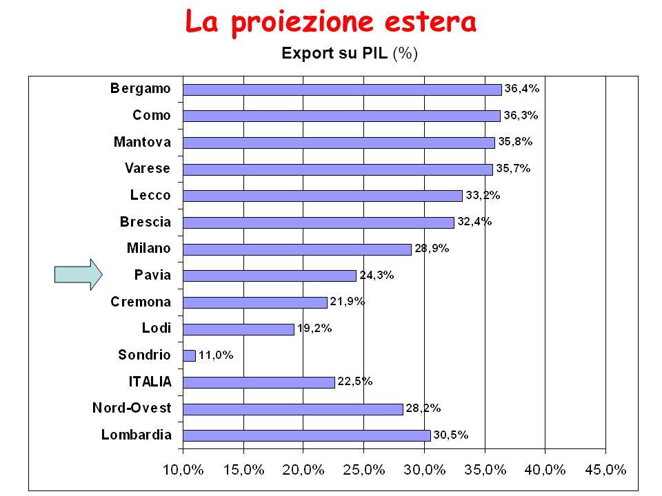 Export su PIL (%) La proiezione estera