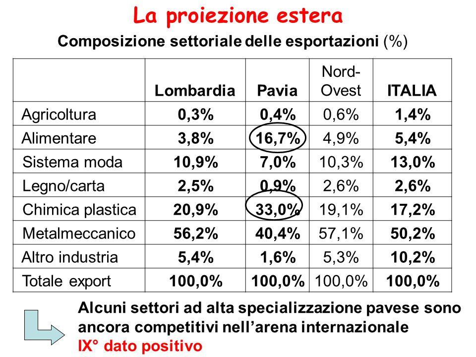 Composizione settoriale delle esportazioni (%) La proiezione estera LombardiaPavia Nord- OvestITALIA Agricoltura0,3%0,4%0,6%1,4% Alimentare3,8%16,7%4,9%5,4% Sistema moda10,9%7,0%10,3%13,0% Legno/carta2,5%0,9%2,6% Chimica plastica20,9%33,0%19,1%17,2% Metalmeccanico56,2%40,4%57,1%50,2% Altro industria5,4%1,6%5,3%10,2% Totale export100,0% Alcuni settori ad alta specializzazione pavese sono ancora competitivi nellarena internazionale IX° dato positivo