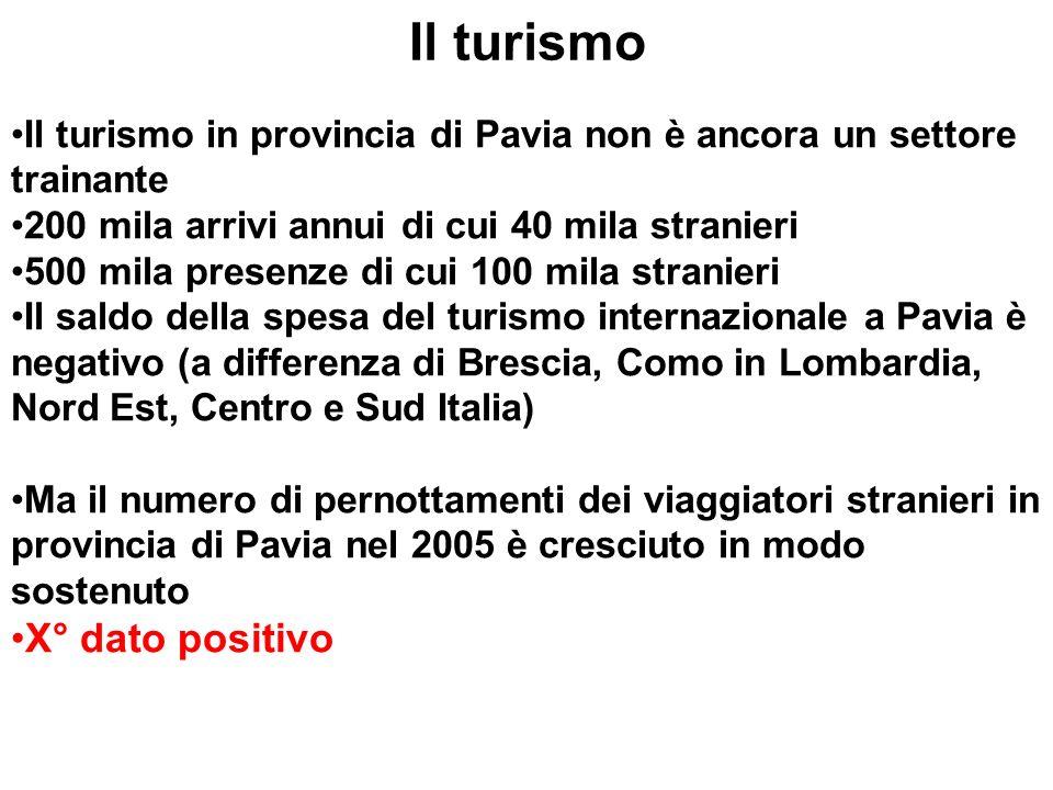 Il turismo Il turismo in provincia di Pavia non è ancora un settore trainante 200 mila arrivi annui di cui 40 mila stranieri 500 mila presenze di cui 100 mila stranieri Il saldo della spesa del turismo internazionale a Pavia è negativo (a differenza di Brescia, Como in Lombardia, Nord Est, Centro e Sud Italia) Ma il numero di pernottamenti dei viaggiatori stranieri in provincia di Pavia nel 2005 è cresciuto in modo sostenuto X° dato positivo