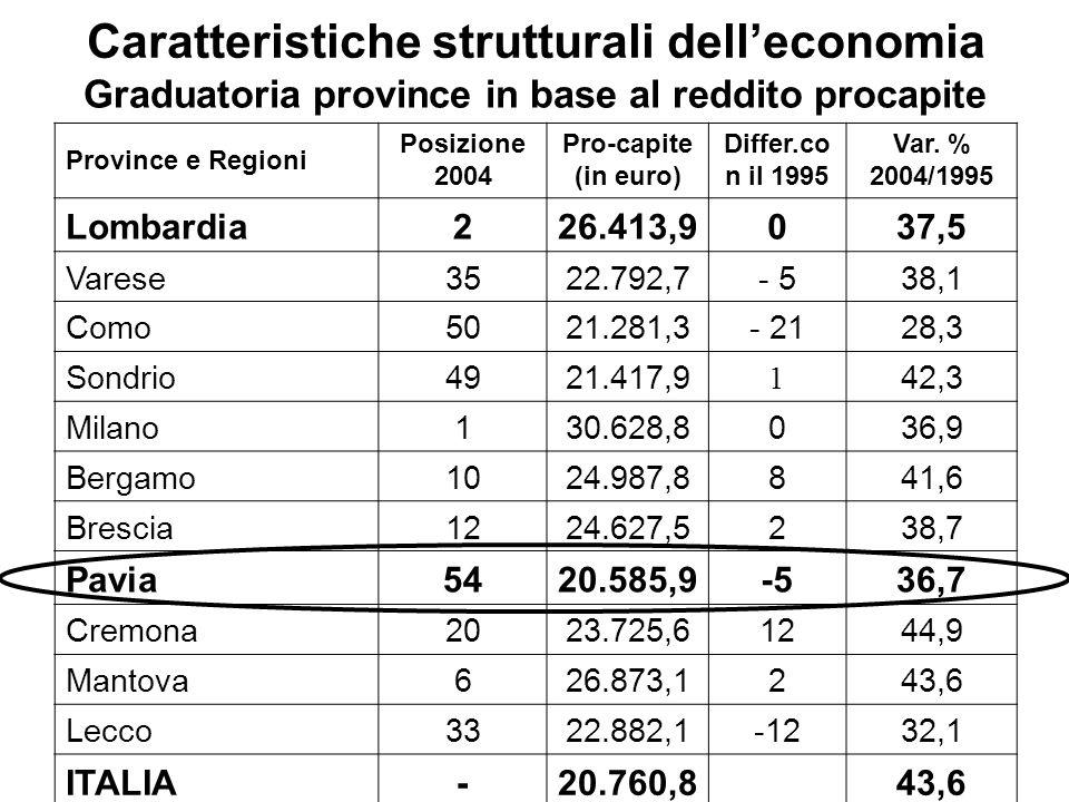 Caratteristiche strutturali delleconomia Graduatoria province in base al reddito procapite Province e Regioni Posizione 2004 Pro-capite (in euro) Differ.co n il 1995 Var.