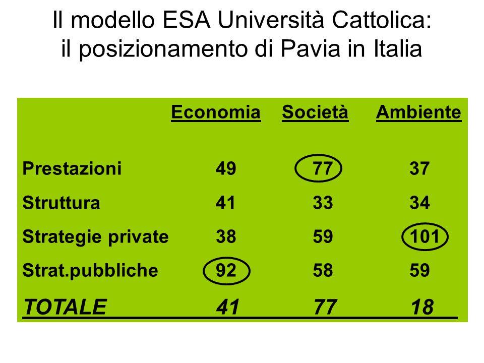 Il modello ESA Università Cattolica: il posizionamento di Pavia in Italia Economia Società Ambiente Prestazioni 4977 37 Struttura 4133 34 Strategie private 3859101 Strat.pubbliche 9258 59 TOTALE 4177 18
