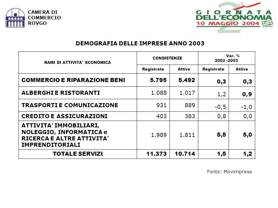 Fonte: Movimprese CAMERA DI COMMERCIO ROVGO RAMI DI ATTIVITA ECONOMICA CONSISTENZE Var.