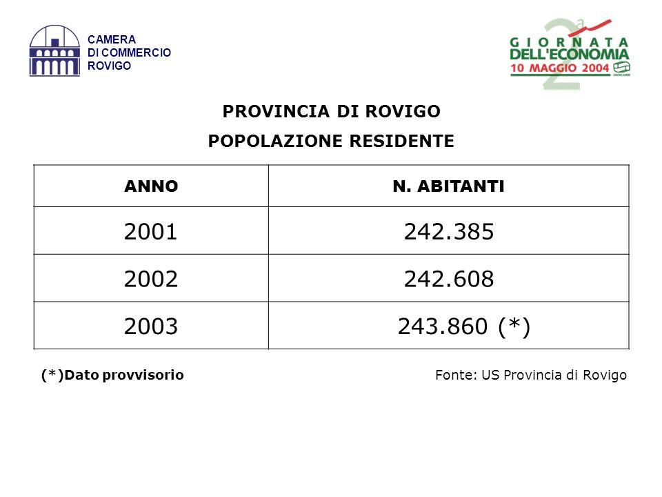 CAMERA DI COMMERCIO ROVIGO POPOLAZIONE AI CENSIMENTI Fonte:ISTAT Aree geografiche Residenti 19912001 var % 2001/1991 Rovigo248.004239.752-3,33 Veneto4.412.2794.480.9031,56 Italia56.764.85456.594.021-0,30