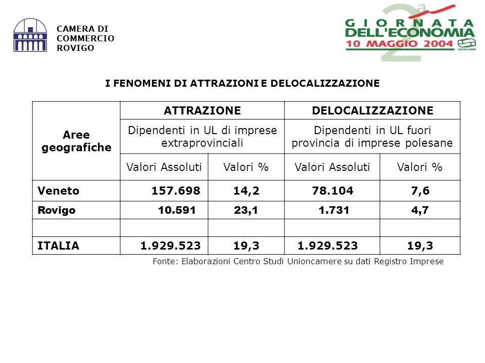 Fonte: Elaborazioni Centro Studi Unioncamere su dati Registro Imprese CAMERA DI COMMERCIO ROVIGO I FENOMENI DI ATTRAZIONI E DELOCALIZZAZIONE Aree geografiche ATTRAZIONEDELOCALIZZAZIONE Dipendenti in UL di imprese extraprovinciali Dipendenti in UL fuori provincia di imprese polesane Valori AssolutiValori %Valori AssolutiValori % Veneto 157.69814,2 78.1047,6 Rovigo 10.59123,1 1.7314,7 ITALIA 1.929.52319,3 1.929.52319,3