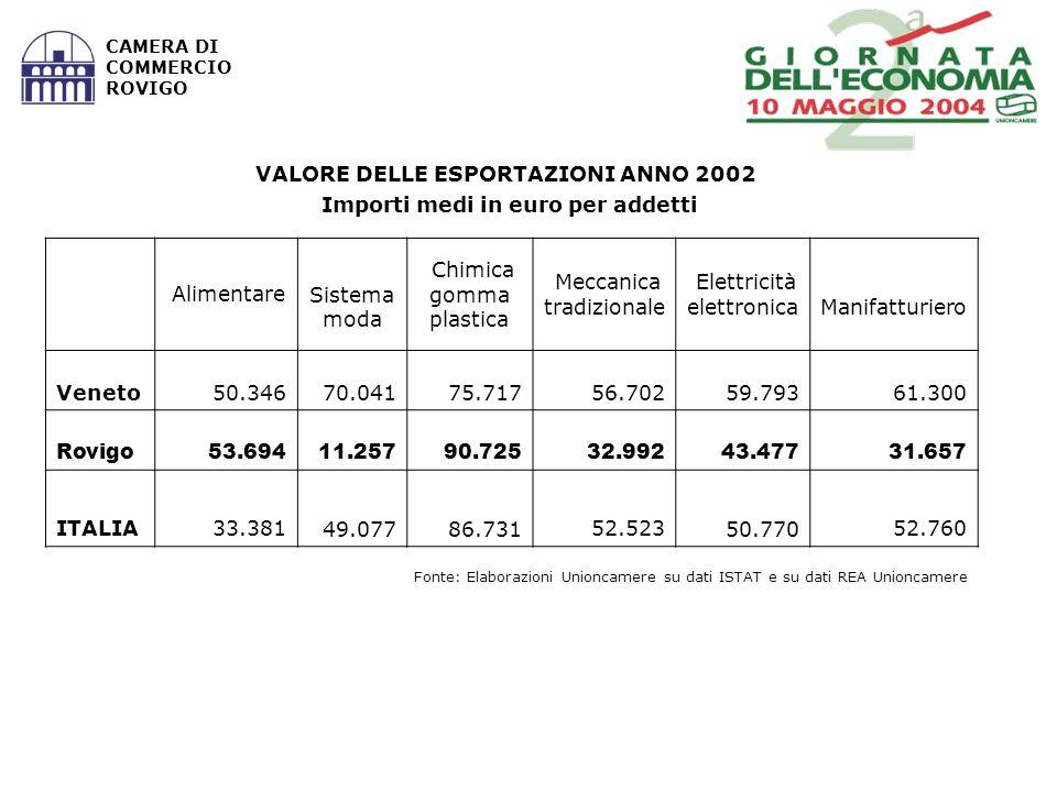 Fonte: Elaborazioni Unioncamere su dati ISTAT e su dati REA Unioncamere CAMERA DI COMMERCIO ROVIGO VALORE DELLE ESPORTAZIONI ANNO 2002 Importi medi in euro per addetti Alimentare Sistema moda Chimica gomma plastica Meccanica tradizionale Elettricità elettronica Manifatturiero Veneto 50.346 70.041 75.717 56.702 59.793 61.300 Rovigo 53.694 11.257 90.725 32.992 43.477 31.657 ITALIA 33.381 49.077 86.731 52.523 50.770 52.760