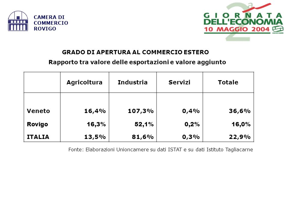 Fonte: Elaborazioni Unioncamere su dati ISTAT e su dati Istituto Tagliacarne CAMERA DI COMMERCIO ROVIGO GRADO DI APERTURA AL COMMERCIO ESTERO Rapporto tra valore delle esportazioni e valore aggiunto AgricolturaIndustriaServiziTotale Veneto16,4%107,3%0,4%36,6% Rovigo16,3%52,1%0,2%16,0% ITALIA13,5%81,6%0,3%22,9%