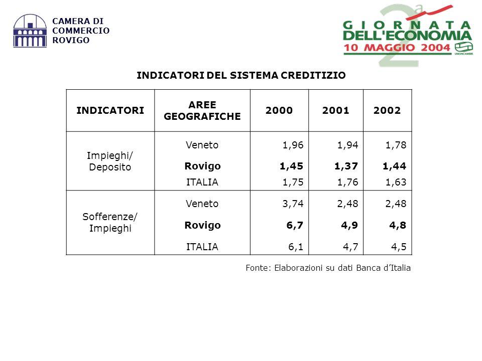 Fonte: Elaborazioni su dati Banca dItalia CAMERA DI COMMERCIO ROVIGO INDICATORI DEL SISTEMA CREDITIZIO INDICATORI AREE GEOGRAFICHE 200020012002 Impieghi/ Deposito Veneto1,961,941,78 Rovigo1,451,371,44 ITALIA1,751,761,63 Sofferenze/ Impieghi Veneto3,742,48 Rovigo6,74,94,8 ITALIA6,14,74,5