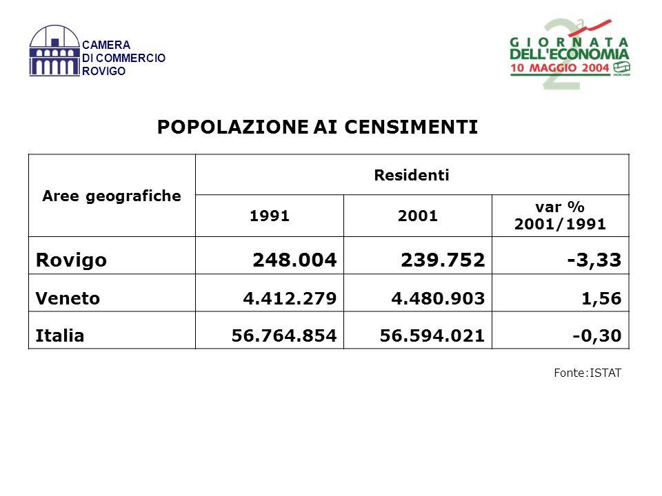 VALORE AGGIUNTO PER ABITANTE E OCCUPATO (valori in euro) ANNO 2001 AREEV.A./AbitantiV.A./Occupato % Occupati interni su popolazione Rovigo18.109,244.061,241,1 Veneto21.857,446.904,246,6 Italia19.151,946.372,741,3 CAMERA DI COMMERCIO ROVIGO Fonte: elaborazione su dati ISTAT