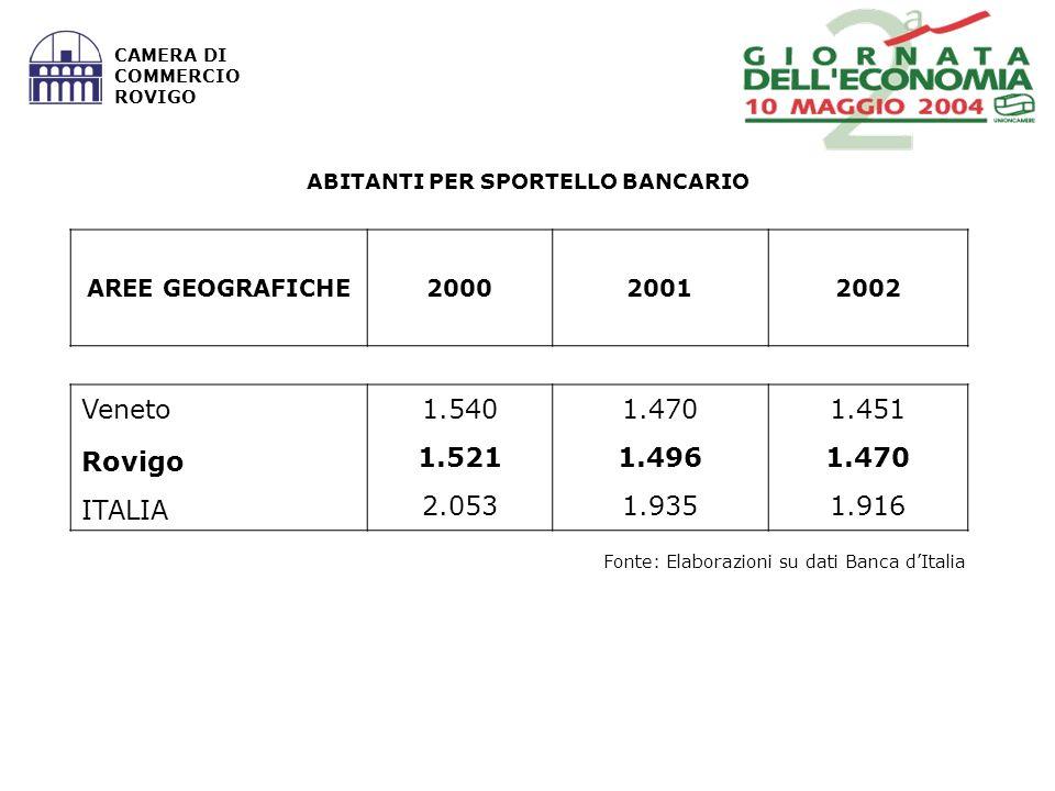 Fonte: Elaborazioni su dati Banca dItalia CAMERA DI COMMERCIO ROVIGO ABITANTI PER SPORTELLO BANCARIO AREE GEOGRAFICHE200020012002 Veneto1.5401.4701.451 Rovigo 1.5211.4961.470 ITALIA 2.0531.9351.916