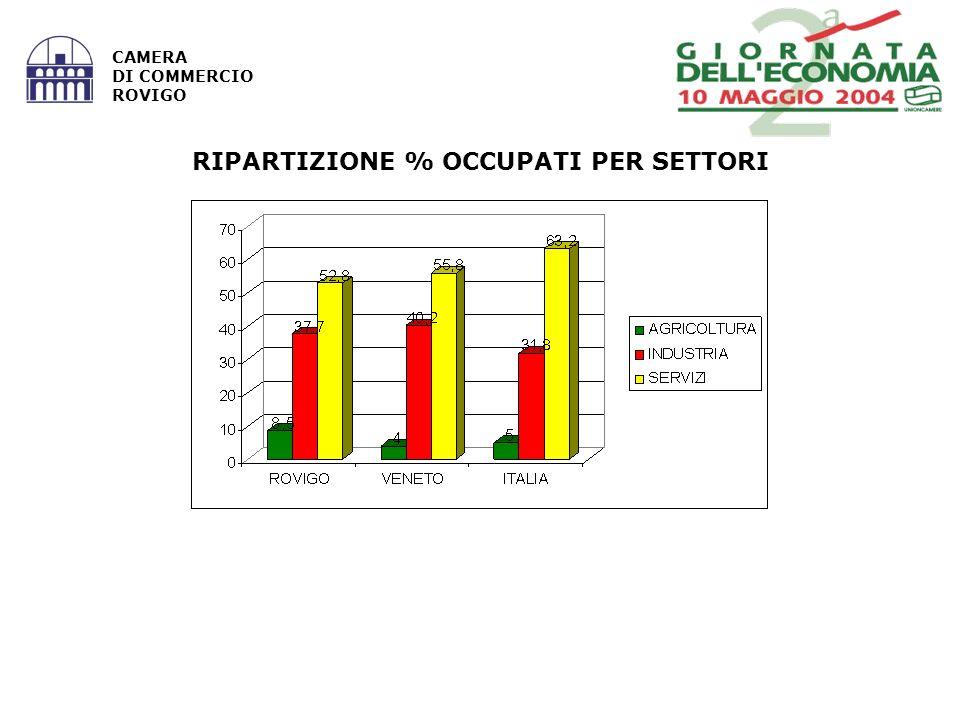 CAMERA DI COMMERCIO ROVIGO RIPARTIZIONE % OCCUPATI PER SETTORI
