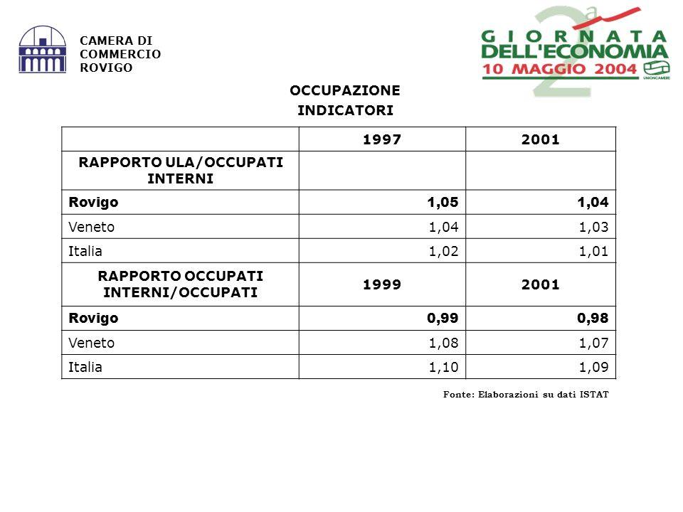 Fonte: Elaborazioni su dati ISTAT CAMERA DI COMMERCIO ROVIGO OCCUPAZIONE INDICATORI 19972001 RAPPORTO ULA/OCCUPATI INTERNI Rovigo1,051,04 Veneto1,041,03 Italia1,021,01 RAPPORTO OCCUPATI INTERNI/OCCUPATI 19992001 Rovigo0,990,98 Veneto1,081,07 Italia1,101,09