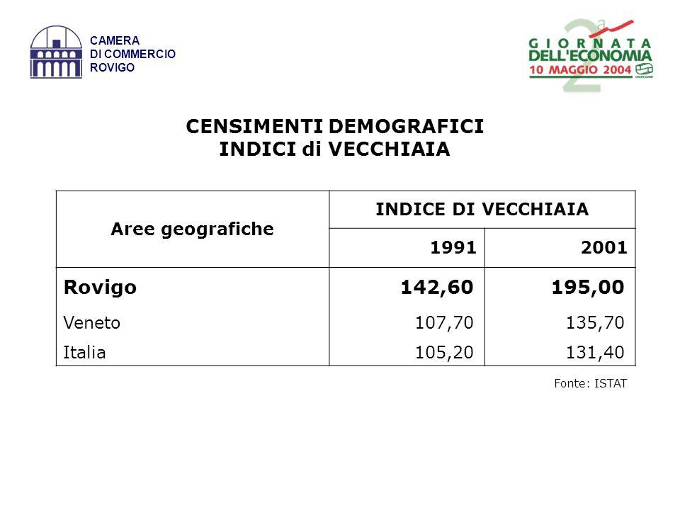Fonte: elaborazione su dati ISTAT e Unioncamere CAMERA DI COMMERCIO N.I Italia = 100 AREE 2001 Per abitante Per occupato ROVIGO95,995,0 VENETO115,0101,1 N.I.