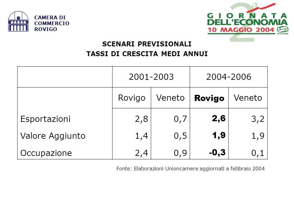 Fonte: Elaborazioni Unioncamere aggiornati a febbraio 2004 CAMERA DI COMMERCIO ROVIGO SCENARI PREVISIONALI TASSI DI CRESCITA MEDI ANNUI 2001-20032004-2006 RovigoVeneto Rovigo Veneto Esportazioni2,80,7 2,6 3,2 Valore Aggiunto1,40,5 1,9 Occupazione2,40,9 -0,3 0,1