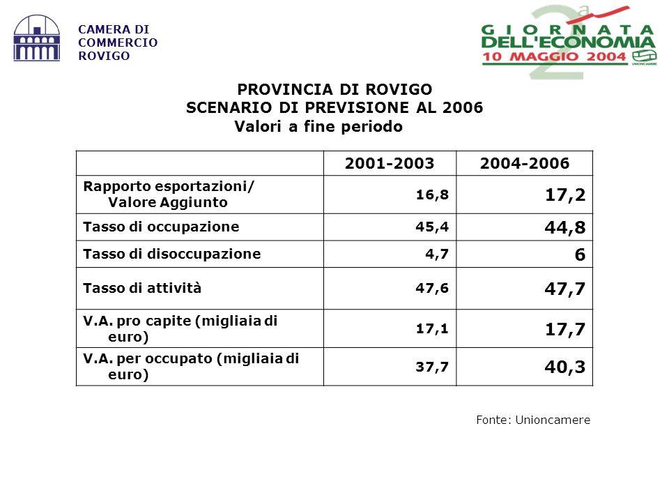 Fonte: Unioncamere CAMERA DI COMMERCIO ROVIGO 2001-20032004-2006 Rapporto esportazioni/ Valore Aggiunto 16,8 17,2 Tasso di occupazione45,4 44,8 Tasso di disoccupazione4,7 6 Tasso di attività47,6 47,7 V.A.