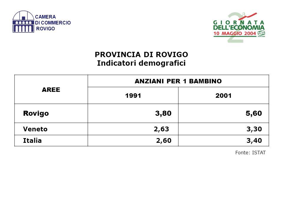 CAMERA DI COMMERCIO ROVIGO PROVINCIA DI ROVIGO Indicatori demografici Fonte: ISTAT AREE ANZIANI PER 1 BAMBINO 19912001 Rovigo3,805,60 Veneto 2,63 3,30 Italia2,603,40