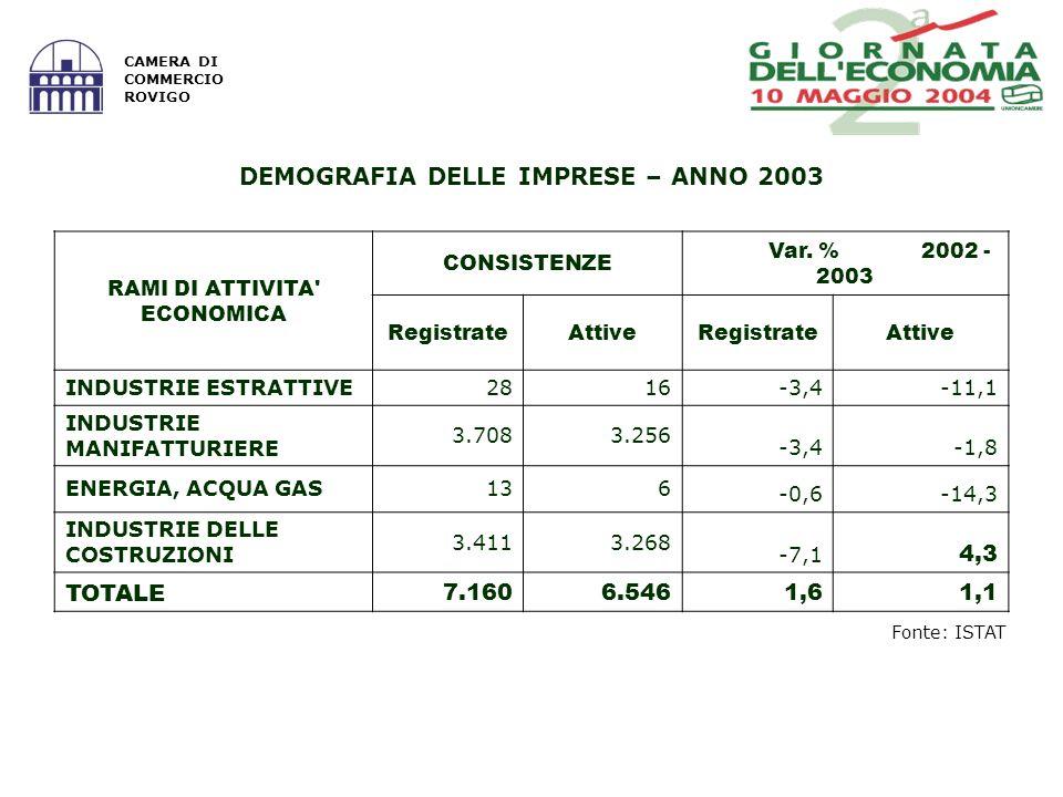 Fonte: Infocamere IMPRENDITORI EXTRACOMUNITARI PER SEZIONI DI ATTIVITA ECONOMICA E NAZIONALITA – ANNO 2003 SEZIONI DI ATTIVITA ECONOMICA Africa CINAALBANIA TOT di cui Africa sett.