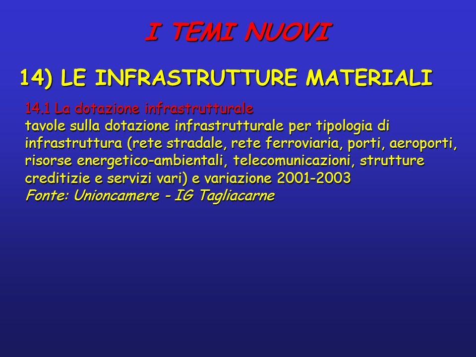 I TEMI NUOVI 14) LE INFRASTRUTTURE MATERIALI 14.1 La dotazione infrastrutturale tavole sulla dotazione infrastrutturale per tipologia di infrastruttura (rete stradale, rete ferroviaria, porti, aeroporti, risorse energetico-ambientali, telecomunicazioni, strutture creditizie e servizi vari) e variazione 2001-2003 Fonte: Unioncamere - IG Tagliacarne