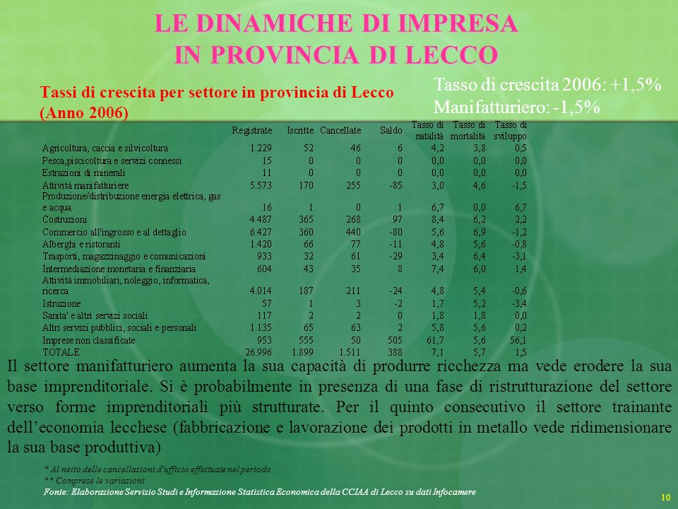 11 Distribuzione delle imprese per natura giuridica in provincia di Lecco (Anni 1998- 2006) LE DINAMICHE DI IMPRESA IN PROVINCIA DI LECCO Fonte: Elaborazioni Istituto G.