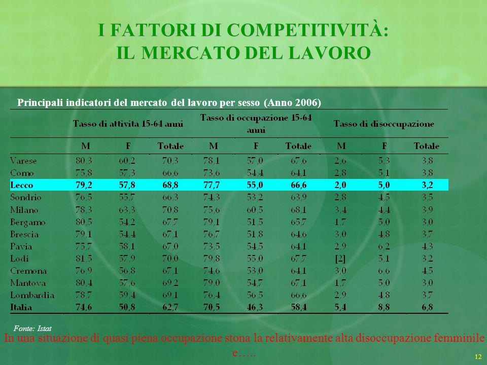 13 I FATTORI DI COMPETITIVITÀ: IL MERCATO DEL LAVORO Principali indicatori del mercato del lavoro (Anni 2004 – 2006) Fonte: Istat ….