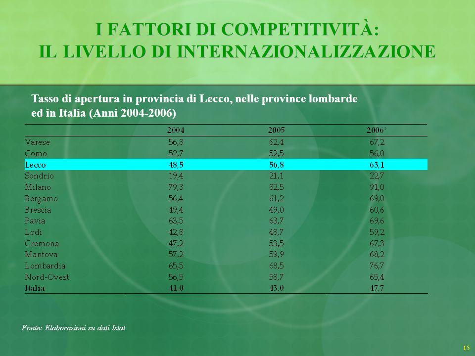 16 I FATTORI DI COMPETITIVITÀ: IL LIVELLO DI INTERNAZIONALIZZAZIONE Mercati di sbocco delle esportazioni della provincia di Lecco (Anni 2005-2006) Fonte: Elaborazioni Istituto G.