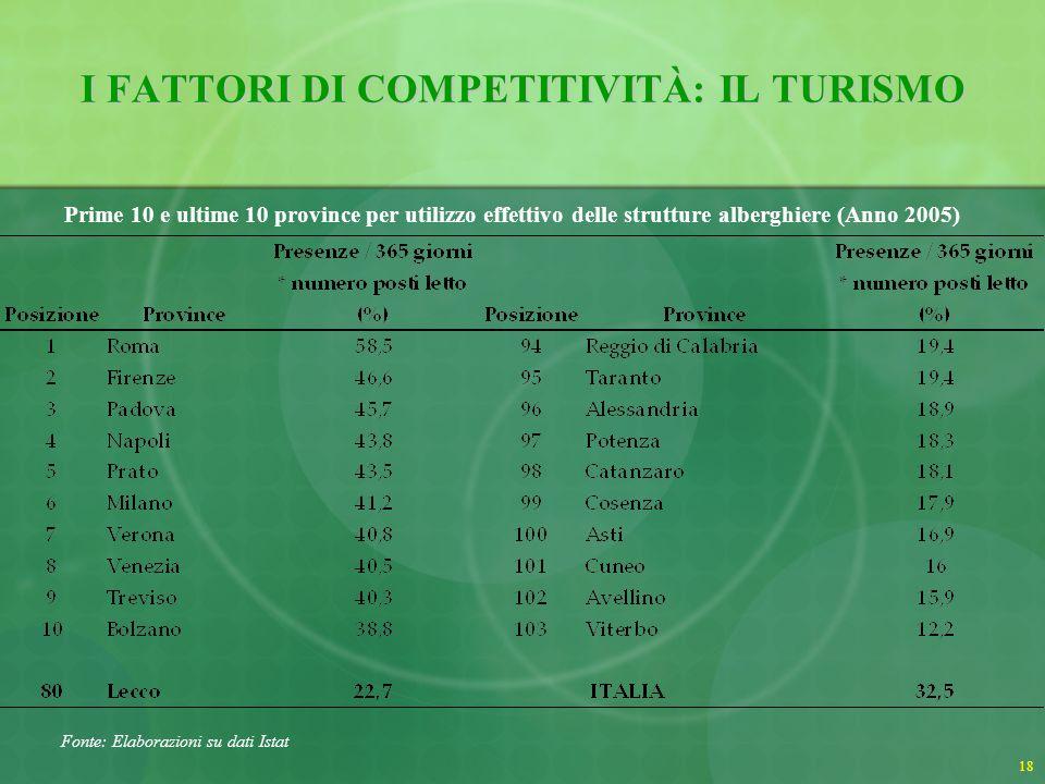 19 I FATTORI DI COMPETITIVITÀ: IL TURISMO Unanalisi sul turismo nel territorio LIstat identifica nella Provincia di Lecco 8 comuni a spiccata vocazione turistica.