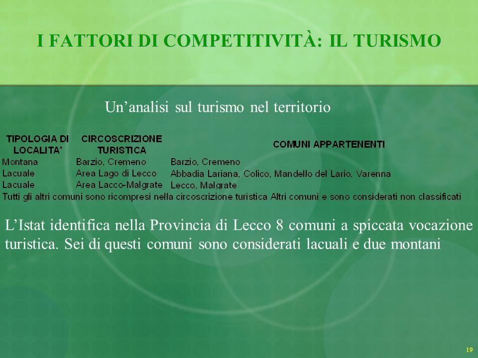 20 I FATTORI DI COMPETITIVITÀ: IL TURISMO Prime 10 e ultime 10 circoscrizioni turistiche lacuali per utilizzo effettivo delle strutture ricettive (Anno 2005) Durata media dei soggiorni: Lago di Lecco: 3,3 giorni (23 esima posizione su 28) Lecco-Malgrate: 2,4 giorni (penultima posizione in Italia) Media Italia lacuale: 4,8 giorni Lago di Como: 3,7 (17,3% la percentuale di utilizzo) Lago di Garda: 7,3