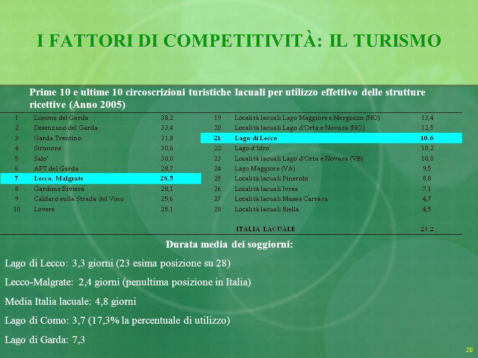 21 Fonte: Elaborazioni su dati Istat I FATTORI DI COMPETITIVITÀ: IL TURISMO Arrivi stranieri sul totale (%) (Anno 2005)