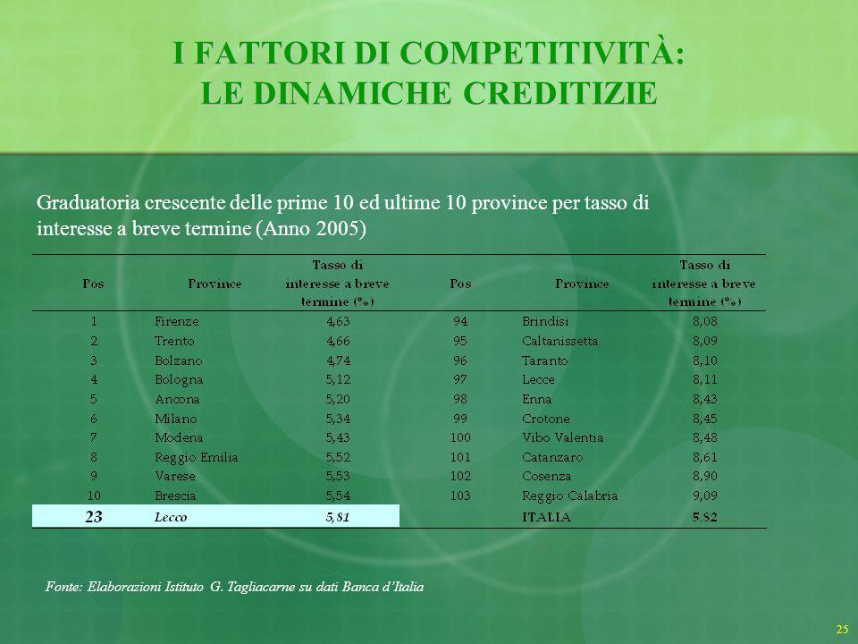 26 I FATTORI DI COMPETITIVITÀ: LE DINAMICHE CREDITIZIE Tasso di interesse a breve termine (Anno 2005) Lecco – Firenze: +1,18% Lecco – Reggio Calabria: -3,28% Lecco – Italia : -0,01%
