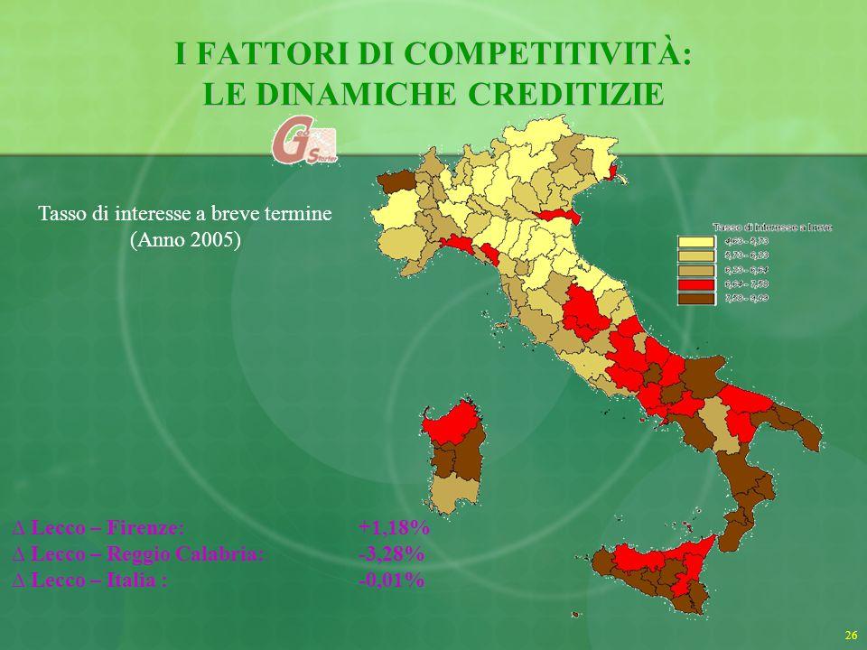 27 I FATTORI DI COMPETITIVITÀ: LE INFRASTRUTTURE Indici di dotazione infrastrutturale.