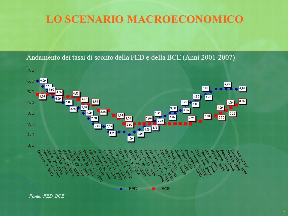 4 Andamento delle variazioni del Pil italiano (Anni 1995-2007*) * Per il 2007 media stime FMI, OCSE, Confindustria, REF, ISAE, BancaIntesa LO SCENARIO MACROECONOMICO