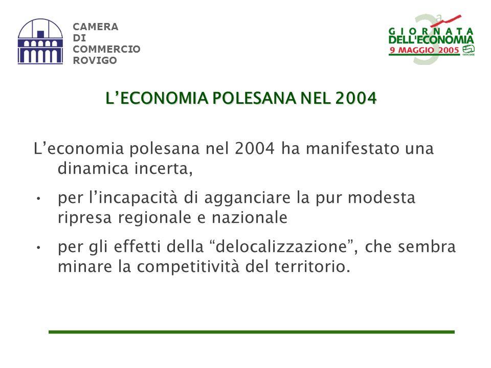 Fonte: elaborazione su dati Unioncamere Veneto CAMERA DI COMMERCIO ROVIGO