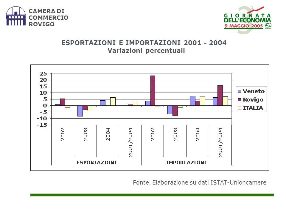 ESPORTAZIONI E IMPORTAZIONI 2001 - 2004 Variazioni percentuali CAMERA DI COMMERCIO ROVIGO Fonte.