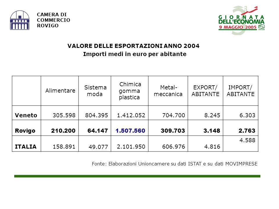 Fonte: Elaborazioni Unioncamere su dati ISTAT e su dati MOVIMPRESE CAMERA DI COMMERCIO ROVIGO VALORE DELLE ESPORTAZIONI ANNO 2004 Importi medi in euro per abitante Alimentare Sistema moda Chimica gomma plastica Metal- meccanica EXPORT/ ABITANTE IMPORT/ ABITANTE Veneto 305.598804.395 1.412.052 704.7008.2456.303 Rovigo 210.20064.147 1.507.560 309.7033.1482.763 ITALIA158.891 49.0772.101.950606.9764.816 4.588