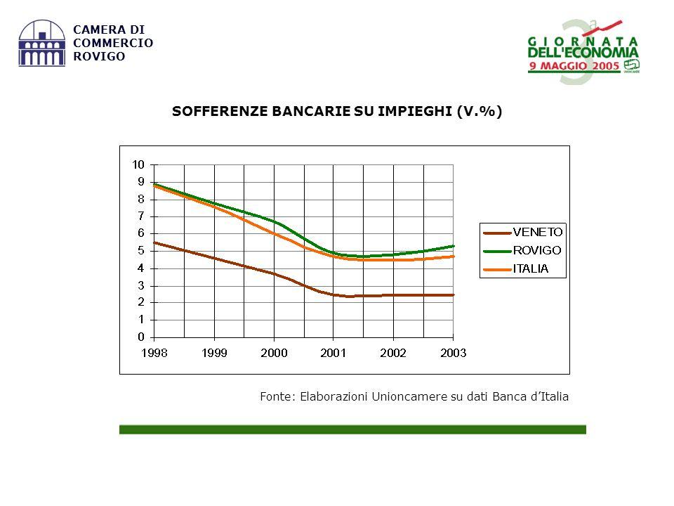 Fonte: Elaborazioni Unioncamere su dati Banca dItalia CAMERA DI COMMERCIO ROVIGO SOFFERENZE BANCARIE SU IMPIEGHI (V.%)