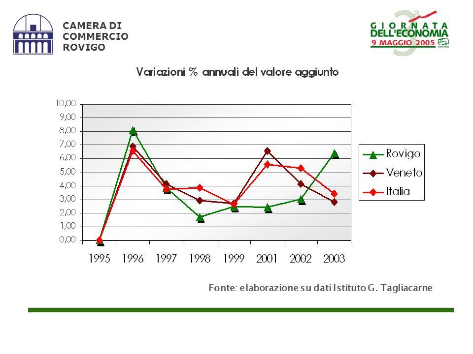 Fonte: elaborazione su dati Istituto G. Tagliacarne CAMERA DI COMMERCIO ROVIGO