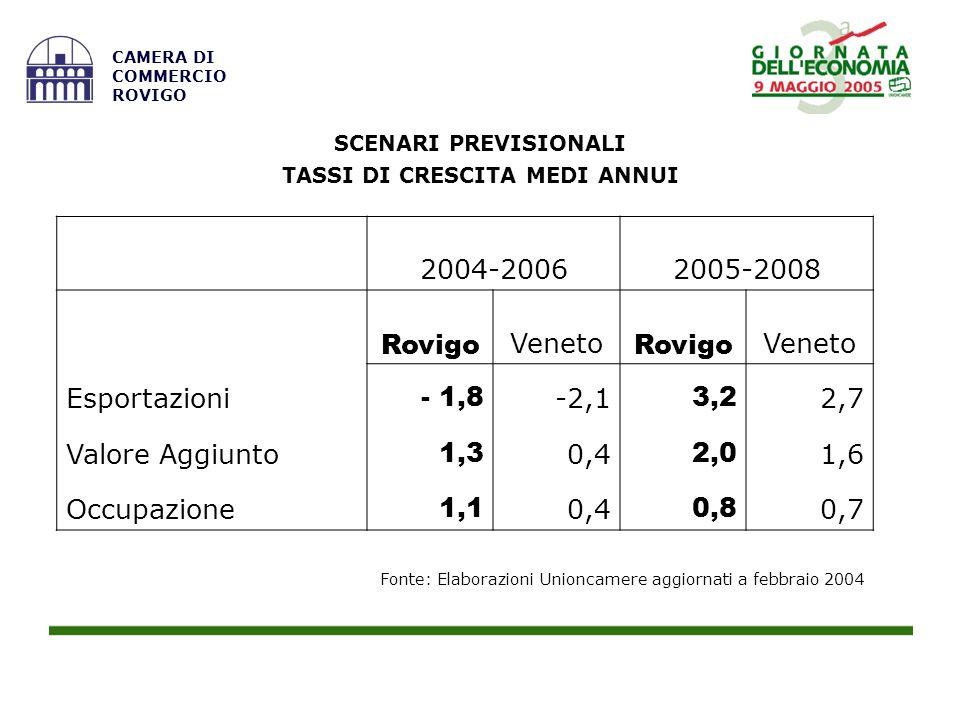 Fonte: Elaborazioni Unioncamere aggiornati a febbraio 2004 CAMERA DI COMMERCIO ROVIGO SCENARI PREVISIONALI TASSI DI CRESCITA MEDI ANNUI 2004-2006 2005-2008 Rovigo Veneto Rovigo Veneto Esportazioni - 1,8 -2,1 3,2 2,7 Valore Aggiunto 1,3 0,4 2,0 1,6 Occupazione 1,1 0,4 0,8 0,7