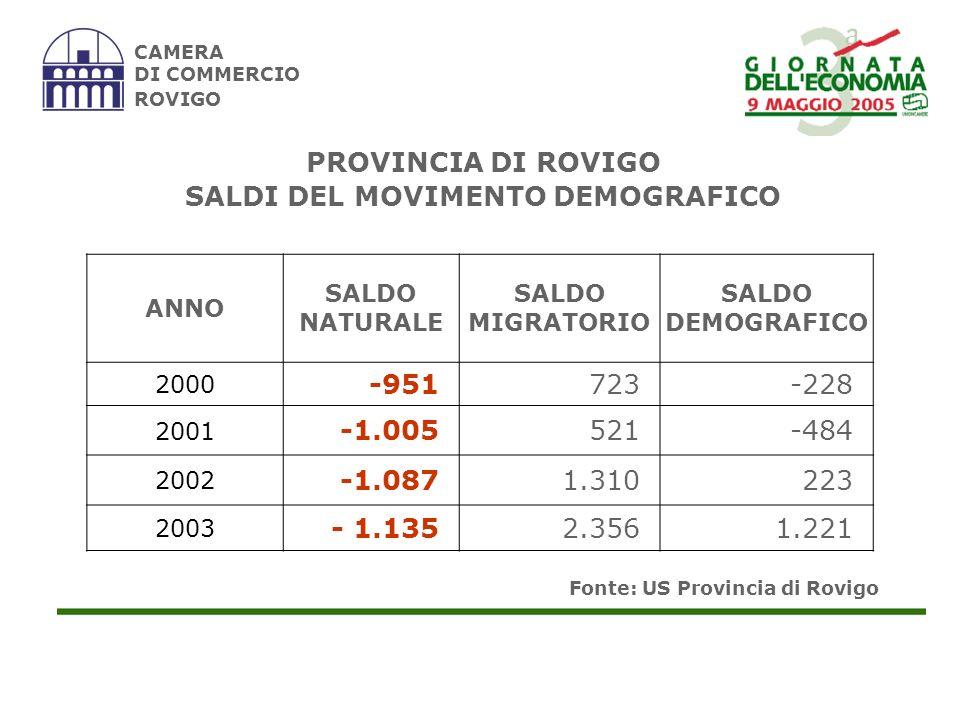 Fonte: ISTAT CAMERA DI COMMERCIO ROVIGO CITTADINI STRANIERI RESIDENTI 31.12.200231.12.2003 4.6736.791 Incidenza % su popolazione residente 1,9%2,8% PROVINCIA DI ROVIGO CITTADINI STRANIERI RESIDENTI
