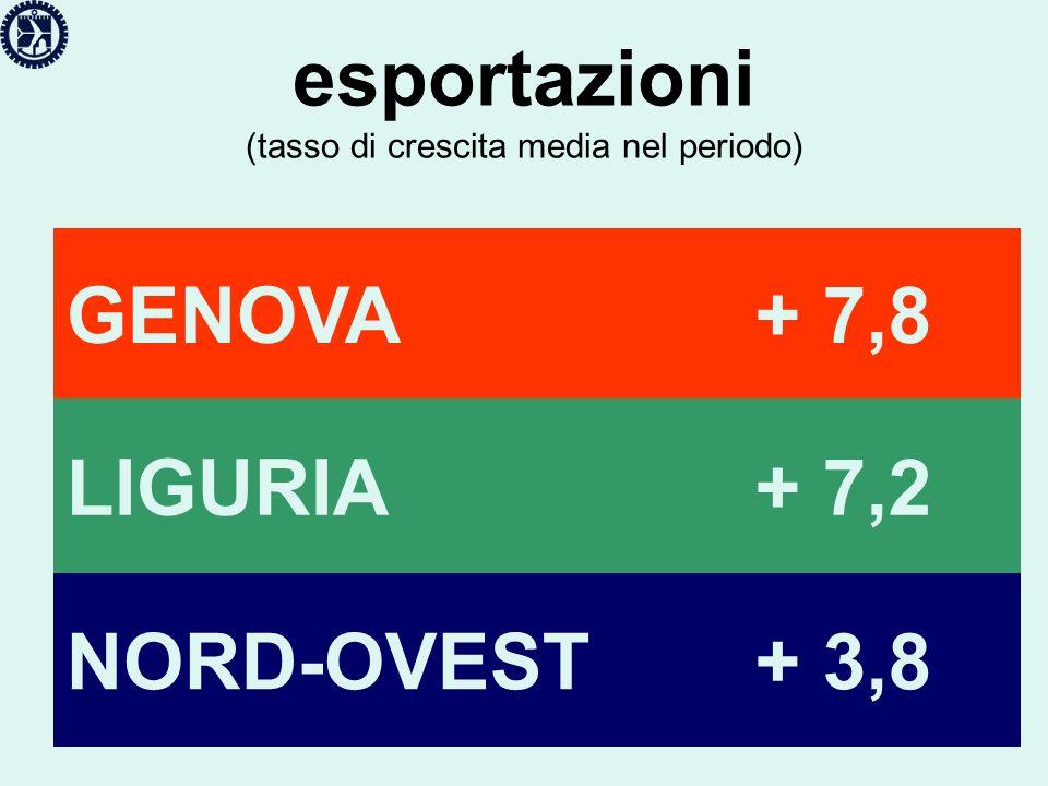 esportazioni (tasso di crescita media nel periodo) GENOVA+ 7,8 LIGURIA+ 7,2 NORD-OVEST+ 3,8