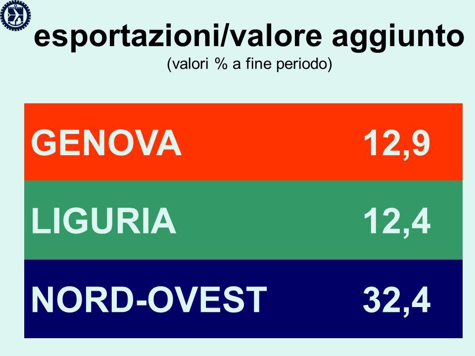 valore aggiunto (tasso di crescita media nel periodo) GENOVA+ 1,8 LIGURIA+ 1,5 NORD-OVEST+ 1,5
