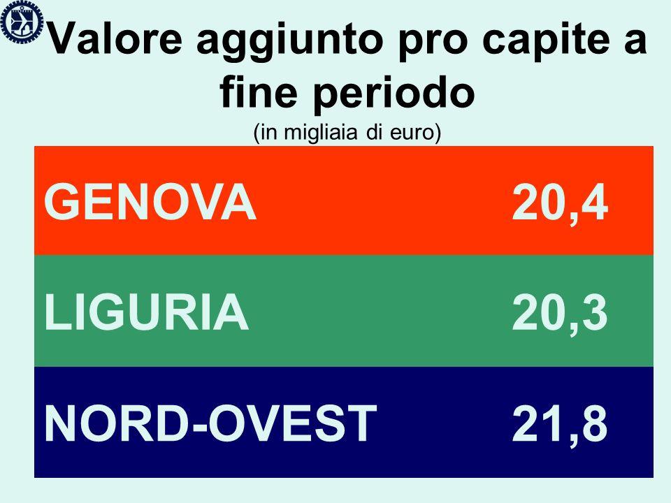 Valore aggiunto pro capite a fine periodo (in migliaia di euro) GENOVA 20,4 LIGURIA 20,3 NORD-OVEST 21,8