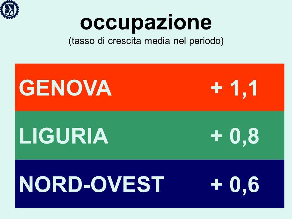 occupazione (tasso di crescita media nel periodo) GENOVA+ 1,1 LIGURIA+ 0,8 NORD-OVEST+ 0,6