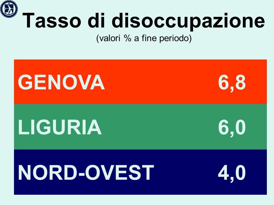 Tasso di disoccupazione (valori % a fine periodo) GENOVA 6,8 LIGURIA 6,0 NORD-OVEST 4,0